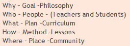 Why – Goal –Philosophy; Who – People – (Teachers and Students); What – Plan –Curriculum; How – Method –Lessons; Where – Place –Community