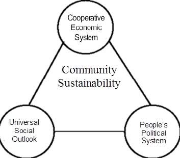Community Sustainability